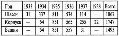 ПРИМЕЧАНИЕ. Разница в количестве произведённых шасси и корпусов объясняется тем, что некоторое количество машин не имело бронекорпусов и использовалось в учебных целях. Число башен меньше числа корпусов, поскольку часть машин была выпущена в качестве безбашенных машин управления. Несколько танков были переоборудованы под тягачи артиллерийских систем калибра 75 и 105 мм.