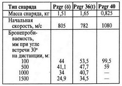 Примечание. Таблица составлена на основании иностранных источников.