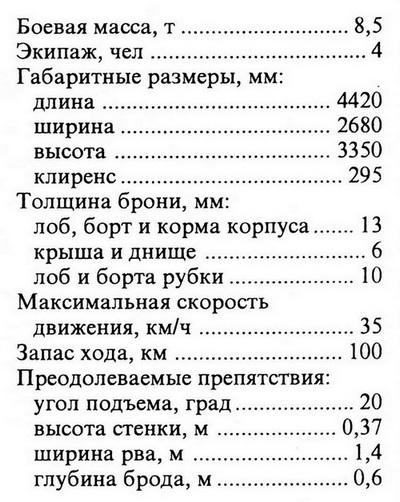ТАКТИКО-ТЕХНИЧЕСКИЕ ХАРАКТЕРИСТИКИ САУ