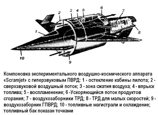Воздушно-космический аппарат «Scramjet»