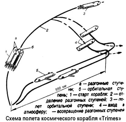 Другие проекты двухступенчатых космических кораблей