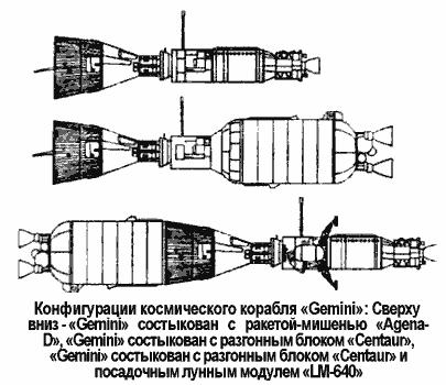 Лунные корабли серии «Gemini»