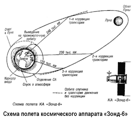 Полеты «Зондов»