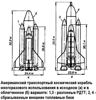 «Space Shuttle» как угроза равновесию