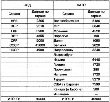Соотношение численности бронемашин НАТО и ОВД в Европе в 1988г.