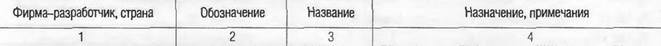 МОДИФИКАЦИИ САМОЛЕТОВ СТРАН СНГ