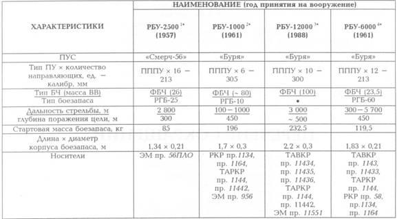 1* Носил наименование «Смерч». ПУ была оборудована системой стабилизации. Управление ПУ осуществлялось дистанционно, а заряжание – вручную. РГБ снабжалась ударно-дистанционным взрывателем, с 1960 г. – неконтактным акустическим взрывателем активного действия.