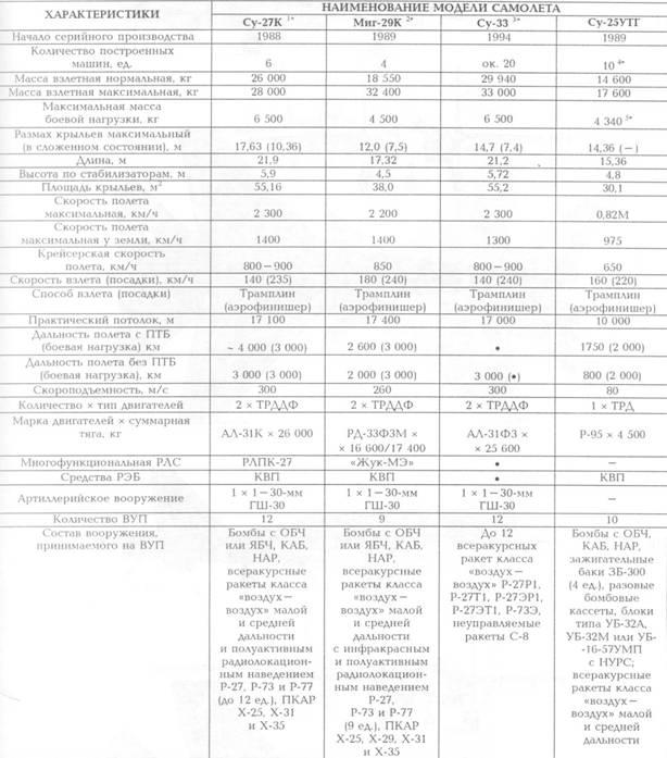 1* Является модификацией фронтового истребителя Су-27 с передним горизонтальным оперением по схеме триплан», штангой топливоприемника (для дозаправки топливом в воздухе), тормозным крюком, складывающими- я консолями крыла, усовершенствованным РТВ и усиленным вооружением (в частности, увеличено количество АУП и обеспечено использование ПКР ЗМ80)