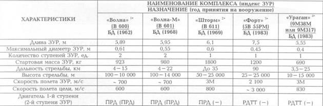 1* ЗРК «Волпа» был создан на базе сухопутного ЗРК войск ПВО С-125 и постоянно модернизировался (помимо СУ, главным образом, в части ЗУР). В 1968 г. создана модификация В 601, в 1980 г – В 601М. У принятой на вооружение в 1976 г. модификации ЗРК «Волна-П» была усилена помехозащищенность. Проводимые модернизационные работы позволили не только увеличить дальность стрельбы, но и обеспечить поражение низколетящих воздушных и надводных целей в условиях РЭП, что дало основание классифицировать этот ЗРК как универсальный. Модификация ЗРК «Волна-И» (на вооружение не поступала) могла использовать ЗУР В 611 «Шторм».