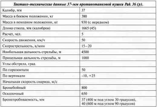 Тактико-технические данные 37-мм противотанковой пушки Pak 36 (р).