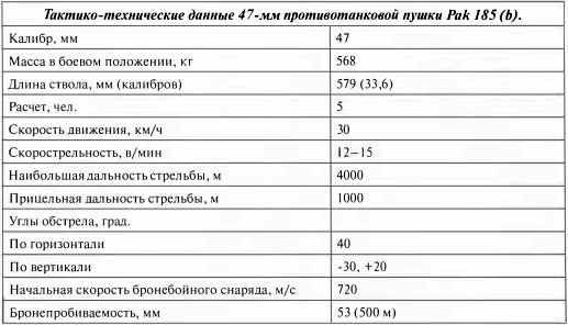Тактико-технические данные 47-мм противотанковой пушки Pak 185 (Ь).