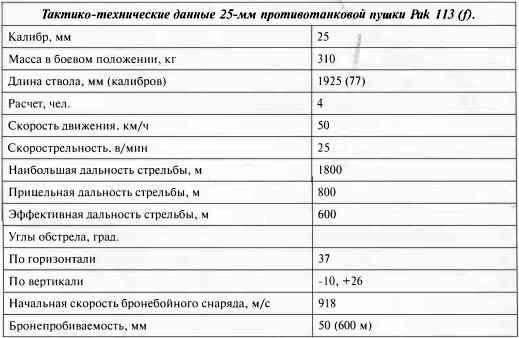 Тактико-технические данные 25-мм противотанковой пушки Pak 113 (f).