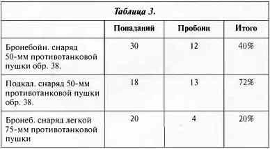 ЭФФЕКТИВНОСТЬ НЕМЕЦКОЙ ПРОТИВОТАНКОВОЙ АРТИЛЛЕРИИ