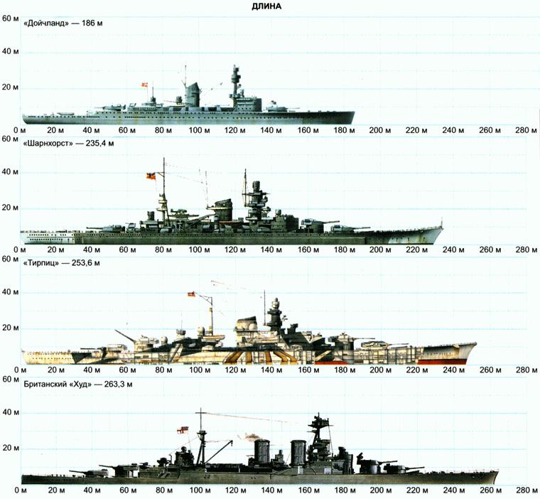 Новый военно-морской флот: карманные линкоры и План «Z»
