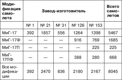 3.2. Авиационная промышленность СССР осваивает производство всепогодных истребителей-перехватчиков
