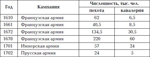 §3. Реформы Морица Оранского и Густава Адольфа. Рождение армии Нового времени