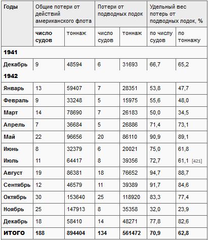 Потери японского торгового флота от американских подводных лодок во Второй мировой войне