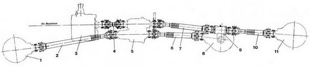 Схема карданной передачи бронетранспортера: 1 —<a href='https://arsenal-info.ru/b/book/18026177/12' target='_self'>передний мост</a>: 2 — карданный вал привода переднего моста; 3—коробка передач; 4 — промежуточный (основной) карданный вал; 5 — раздаточная коробка; б — карданный вал привода среднего моста; 7, 10 — карданные валы привода заднего моста; 8 — средний мост; 9 — опора промежуточного вала привода заднего моста; II—задний мост