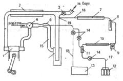 Принципиальная схема РЕДО; I – главный двигатель; 2,7 – холодильники предварительного охлаждения; 3 – клапан переключения выхлопа на замкнутый цикл; 4, 8 – сепараторы; 5 -диффузор; б – клапан подачи воздуха; 9 – компрессор высокого давления; 10 – вымораживающий холодильник; 11 – оконечный сепаратор; 12 – углекислотные емкости; 13 – кислородная цистерна; 14 – невозвратные клапаны; 15 – главный газопровод; 16,17,18 – конденсационный, углекислотный и кислородный трубопроводы; 19 – место отбора части выхлопных газов (точка «А»)