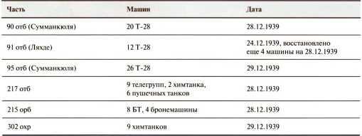 На острие удара: штурм линии Маннергейма в укрепрайоне Сумманкюля