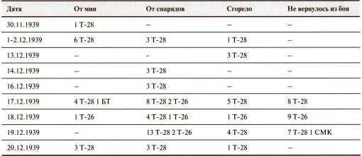 Потери 40-й легкотанковой бригады за декабрь 1939 года