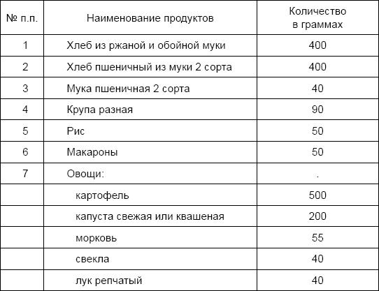 Питание солдат Красной Армии