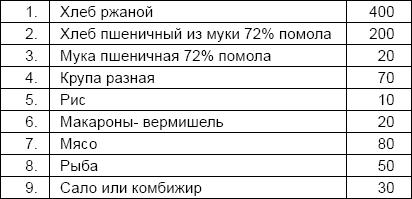 Питание советских военнопленных