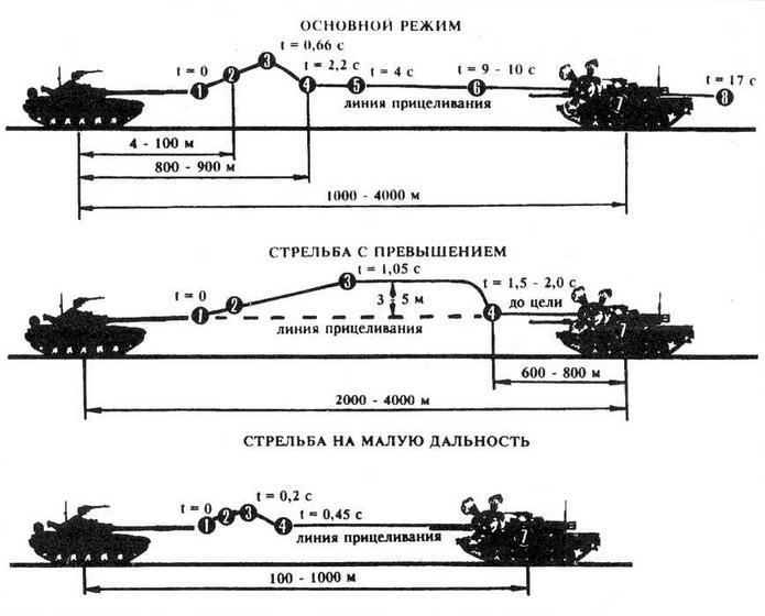 Схемы применения ПТУР 9МП2 (9M112M):