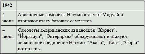 """""""Решающая битва"""" адмирала Ямамото"""