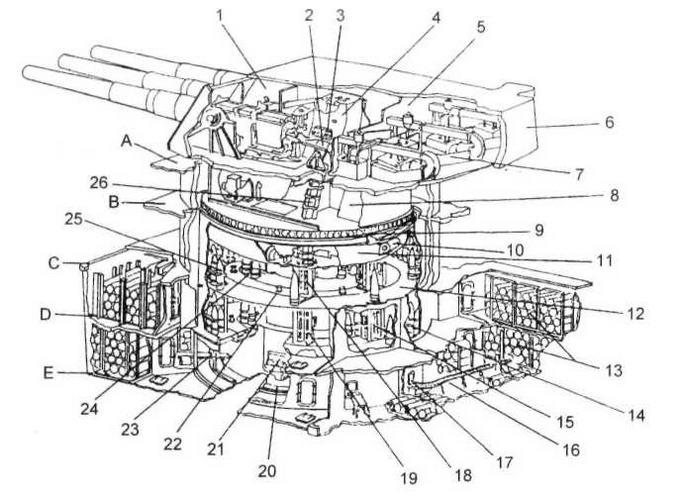 Схема башенной установки и погребов боезапаса линкора «Айова»: