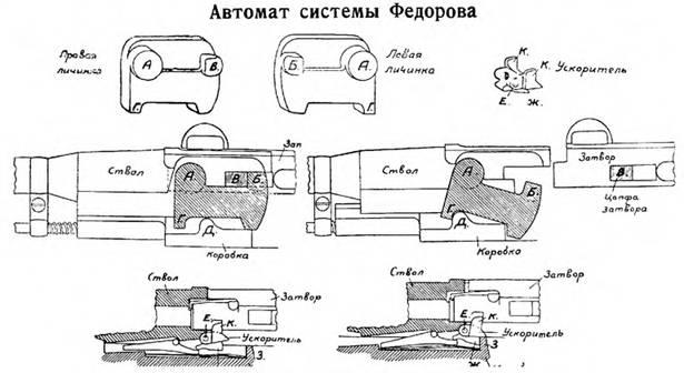 Схема запирания 6.5-мм автомата Федорова образца 1916т.