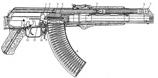 Положение частей и механизмов 7,62-мм автомата Калашникова АК до заряжания: 1 — курок; 2 — затвор; 3 — ударник; 4 — затворная рама; 5 — возвратная пружина; 6 — поршень; 7 — цилиндр газовой камеры; 8 — магазин; 9 — защелка магазина; 10 — автоспуск; 11 — боевая пружина; 12 — спусковой крючок.