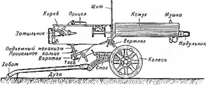 Современный пулемет Максима. Названия его главных частей