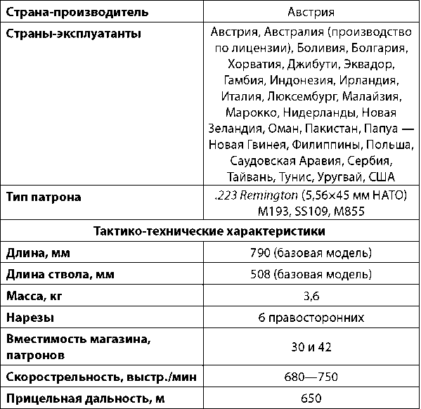 Steyr AUG. Винтовка-трансформер