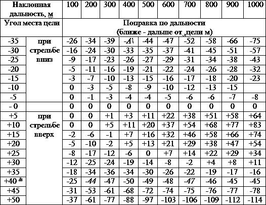 """Поправка со знаком """"плюс"""" - пули перелетают через цель на указанное в таблице расстояние"""