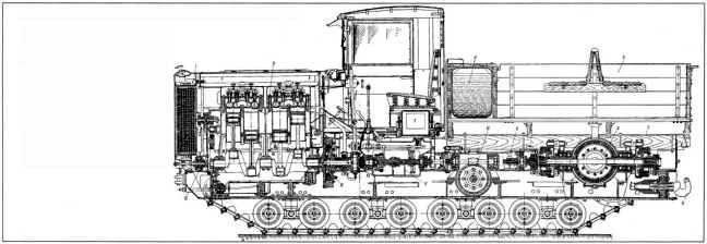 Продольный разрез трактора «Коминтерн». 1 — радиатор; 2 — двигатель; 3 — аккумулятор; 4 — топливный бак; 5 — платформа; 6 — прицепной крюк; 7 — фрикционная муфта; 8 — коробка конических шестерен; 9 — карданный вал; 10 — лебедка; 11 — коробка передач; 12 — главный фрикцион; 13 — ручной стартер.