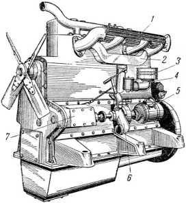 Двигатель. б) вид слева. 1 — газоотводящий коллектор; 2 — всасывающая трубка; 3 — воздушный фильтр; 4 — карбюратор; 5 — генератор; 6 — водяной насос; 7 — регулятор.