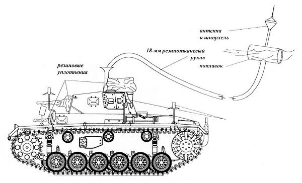 Схема движения TauchpanzerIII под водой.