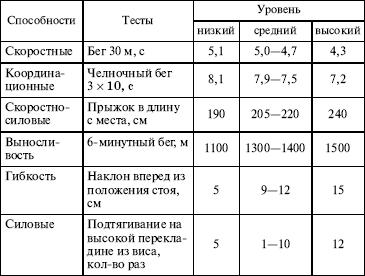 Общие требования воинской деятельности к уровню подготовки призывников