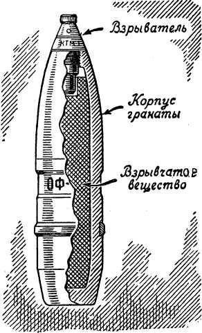 Снаряды осколочного действия