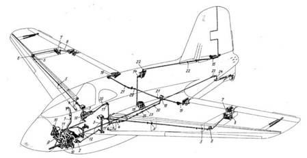 Схема системы управления Me 163: