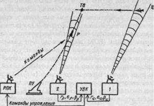 Рис. 3. Командная система телеуправления