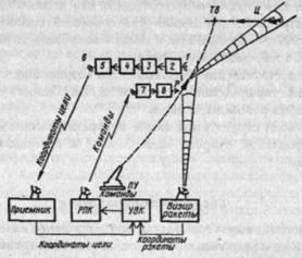 Рис. 4. Командная система телеуправления второго вида