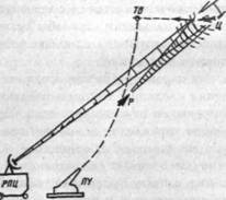 Рис. 5. Радиолокационная полуактивная система самонаведения