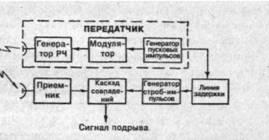 Рис. 8. Структурная схема импульсного радиовзрывателя