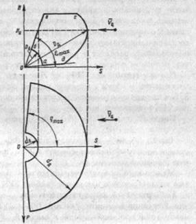 Рис. 1. Зона поражения ЗРК: вертикальное (а) и горизонтальное (б) сечение