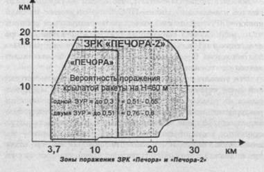 «Печора-2»
