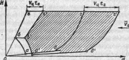 Рис. 2. Зона пуска ЗРК (вертикальное сечение)