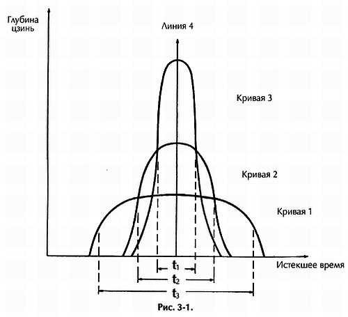 3-2. Общее определение цзинь