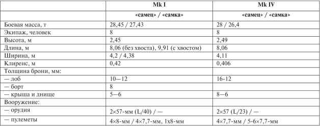 Тяжелые танки серии Mk I — Mk IV